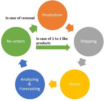 Stock management cycle
